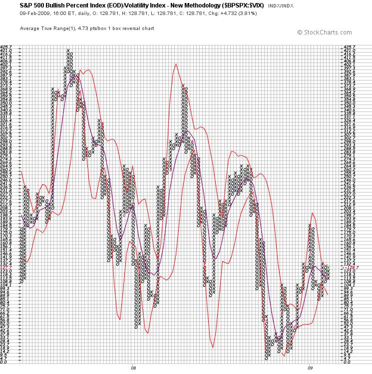 SPX Volatility Index