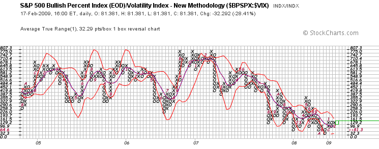 % of Rising S&P 500 Stocks : S&P 500 Volatility Index