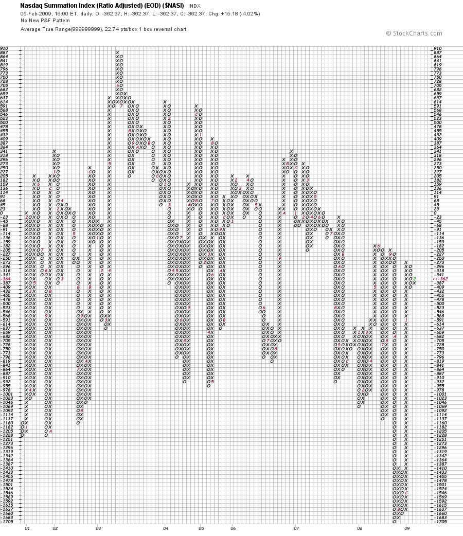 NASDAQ Summation Index