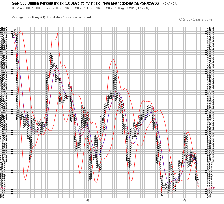 % of Rising S&P 500 Stocks : S&P 500 Volatility Index