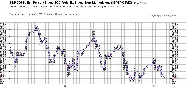 % of Rising S&P 500 Stocks : S&P Volatility Index