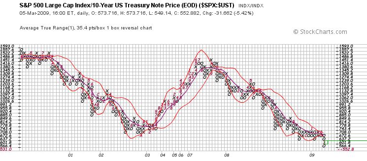 S&P 500 : 10Y Treasury Bond