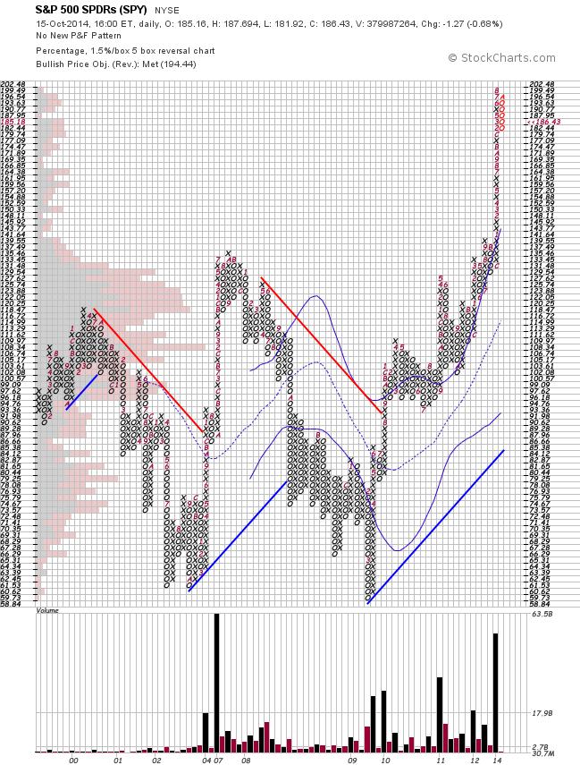 S&P 500 Since 1999